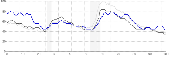 Texarkana, Texas monthly unemployment rate chart